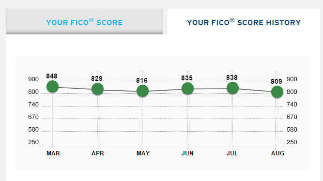 Dave's Equifax Score on Citi's Website in September 2015.