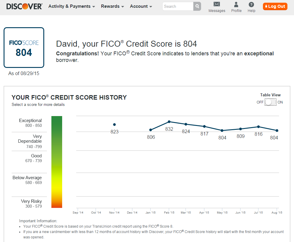 Dave's TransUnion Report by Discover